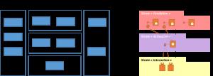 POS versus Graphe d'architecture logique
