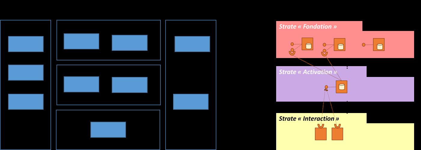 Architecture logique praxademia for L architecture d un systeme de messagerie
