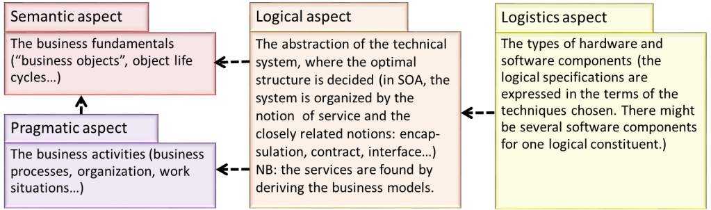 Positioning the Logical Aspect
