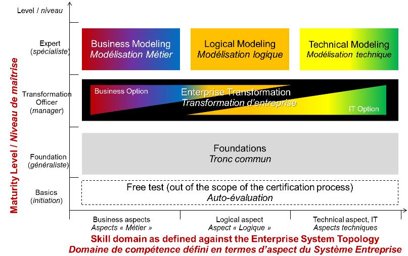 The qualification diagram