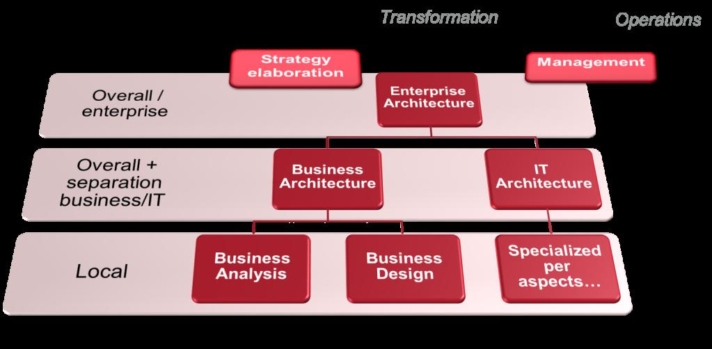 Le paysage des disciplines de la transformation (en théorie)