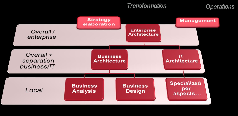 Le positionnement de l architecture d entreprise par for Architecture informatique definition